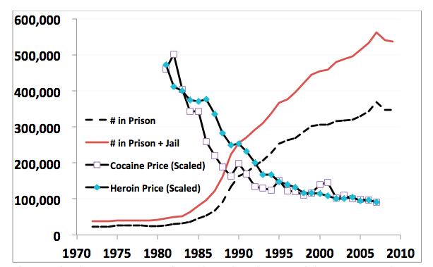 embarrassing-drug-graph