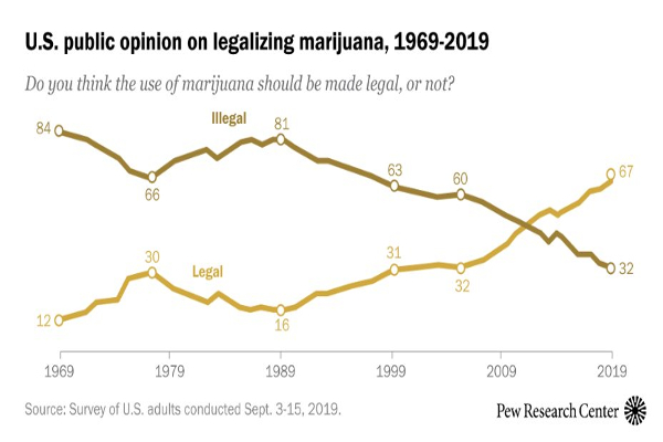 us cannabis poll nov2019 pew